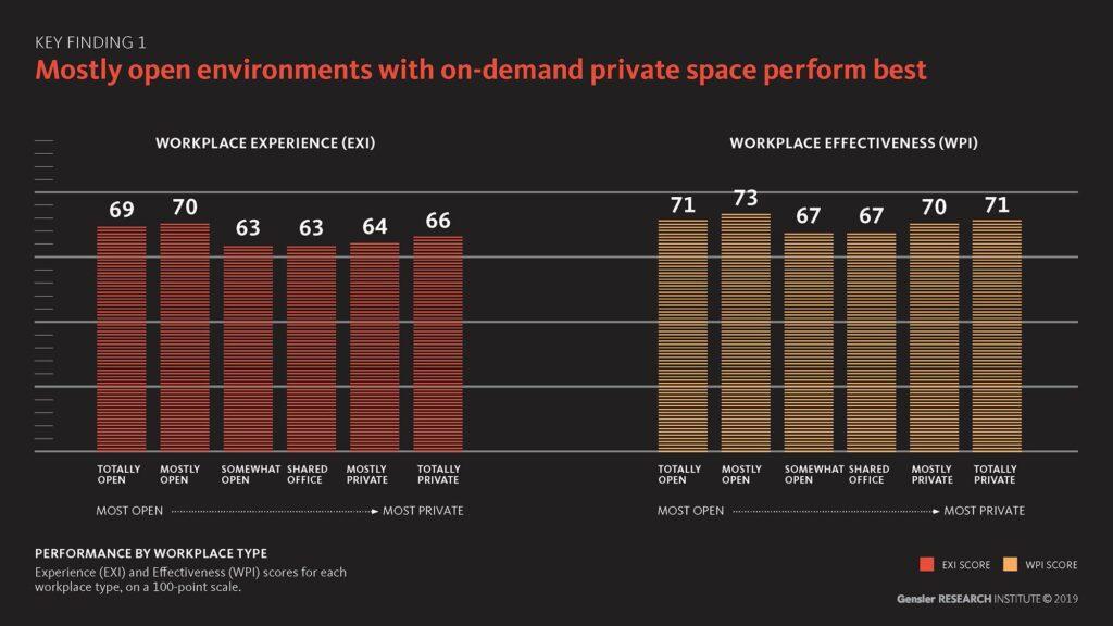 Open environments chart