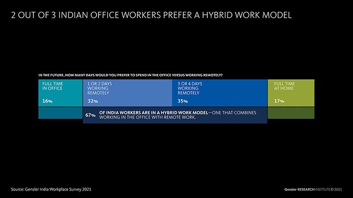 India Hybrid Work Model Preference